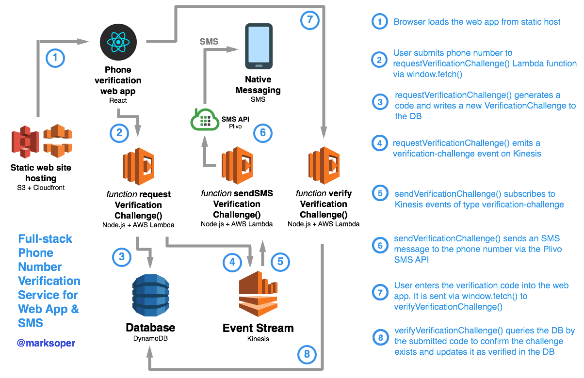 Phone number verification - event-driven microservices - AWS